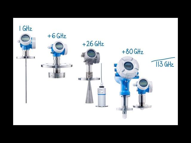 Conceitos de medição de nível utilizando um radar de onda livre