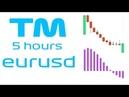 Тест робота ТМ на EURUSD - 5 часов без остановки на таймфрейме М3