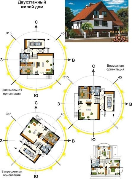 Как ориентировать дом по сторонам света