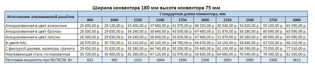 Прайс Varmann Qtherm ширина 180 мм, высота 75 мм