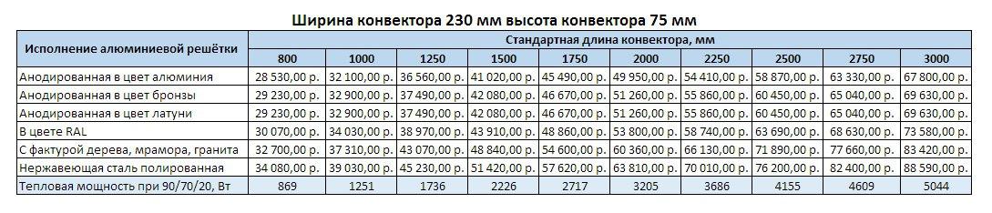 Прайс Varmann Qtherm ширина 230 мм, высота 75 мм