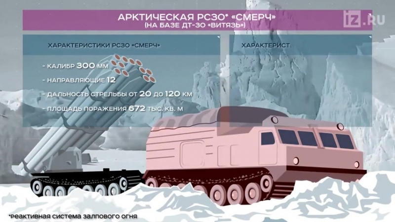 х Арктическая РСЗО «Смерч» - Инфографика