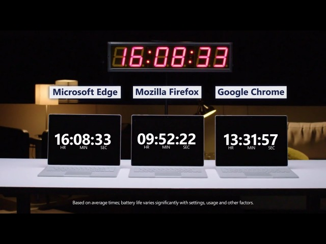 Тестирование браузеров Microsoft Edge Google Chrome и Mozilla Firefox