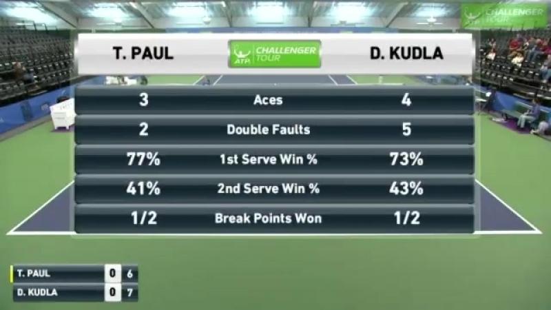 Denis Kudla amazng speed