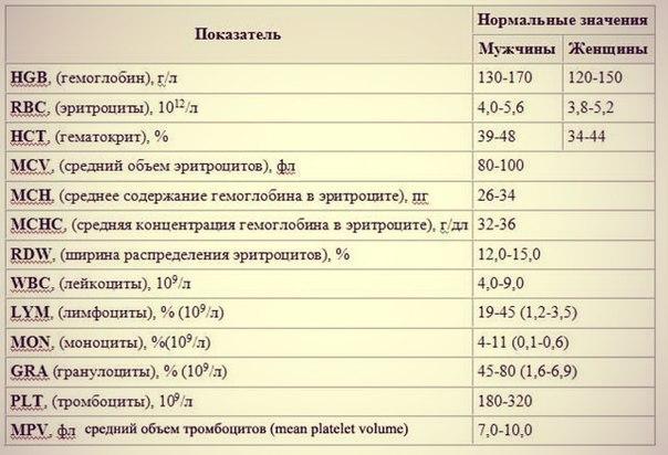 Что означает эритроциты в анализе мочи