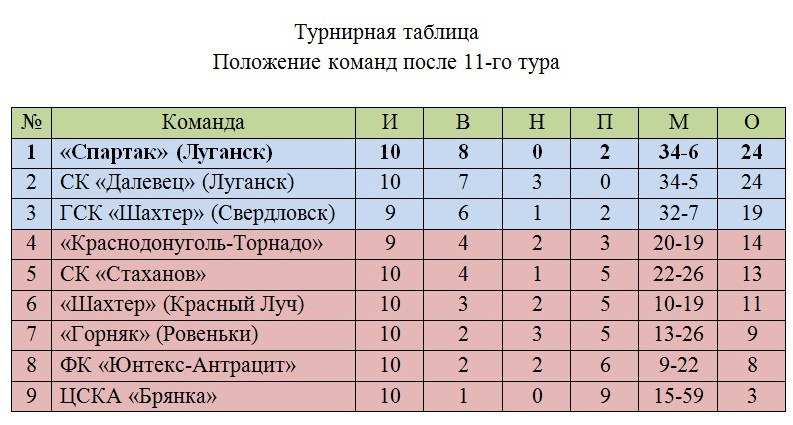 Турнирная таблица чемпионата ЛНР