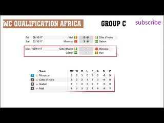 Fifa world cup qualifying 2018. Africa. Fixtures. Results, Schedule.