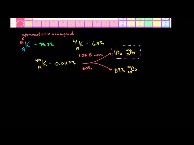Датирование калий-аргоновым (K-Ar) методом
