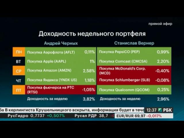 Битва аналитиков на РБК результаты 3,82% за неделю или 200% годовых