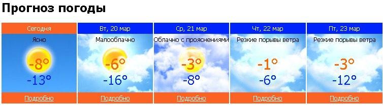 погода, Чайковский, 2016 год
