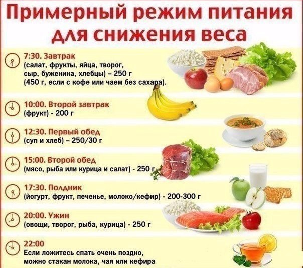 Пример питания для девушки для похудения