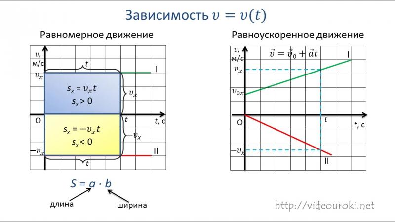 06. Графики зависимости кинематических величин от времени при равномерном и равноускоренном движении