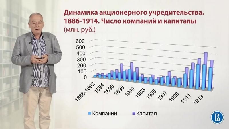 9.2. Реформы С. Ю. Витте. и судьба индустриализации России. История России.