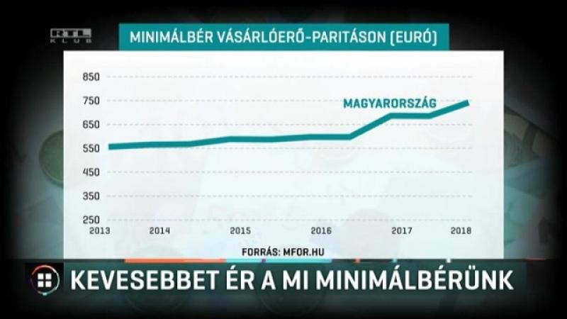 Már a román minimálbér vásárlóereje is nagyobb a magyarénál
