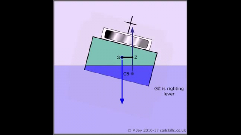 7. Stability Centre of Gravity, Centre of Buoyancy and Righting Lever