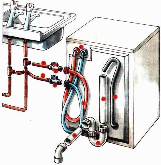 Монтаж отвода для воды стиральной машины.