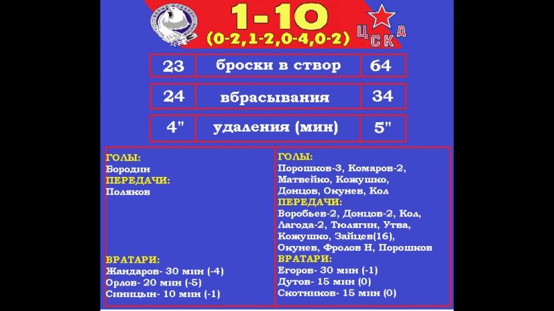 БМ-2006-ЦСКА-2006-1-10 (1-4,0-6),17.03.18 Все голы и лучшие моменты матча!
