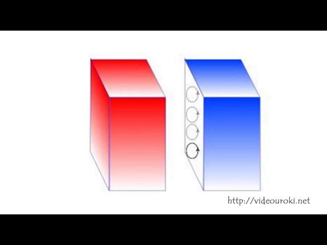 Магнитное поле Однородное и неоднородное магнитное поле