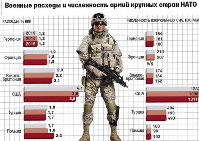 Военная мощь НАТО