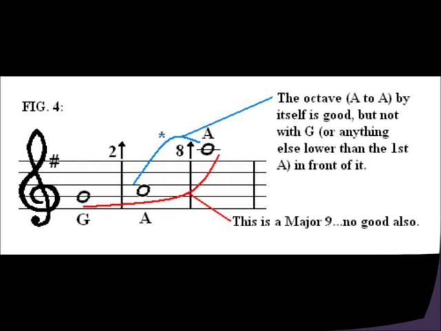 How To Write a Cantus Firmus in Under 5 Minutes