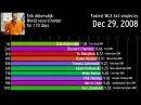 Эволюция рекордов спидкубинга 3х3х3