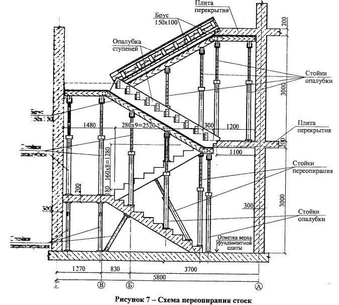 Технологическая карта на устройство опалубки лестничных маршей при монолитном строительстве.