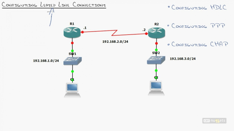 20. ICND2 WAN Understanding WAN Connection Types
