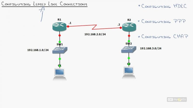 20. ICND2 WAN Understanding WAN Connection Types