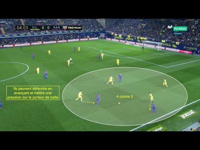 L'animation défensive du 4-4-2 à plat - L'exemple de Villarreal