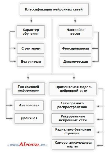 класс нейросетей