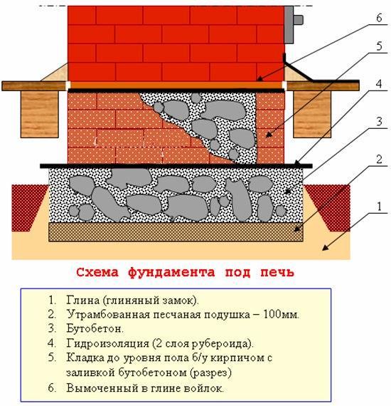 Как сделать фундамент на печь 649