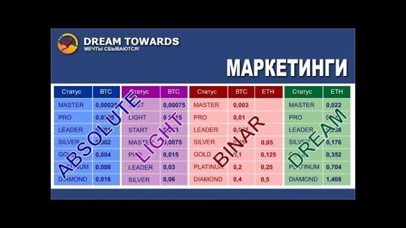 Маркетинги DreamTowards