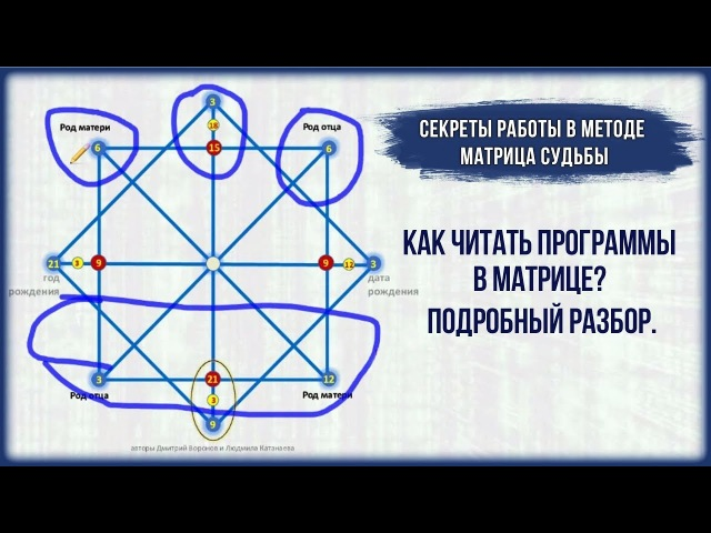 Как читать программы в матрице Подробный разбор