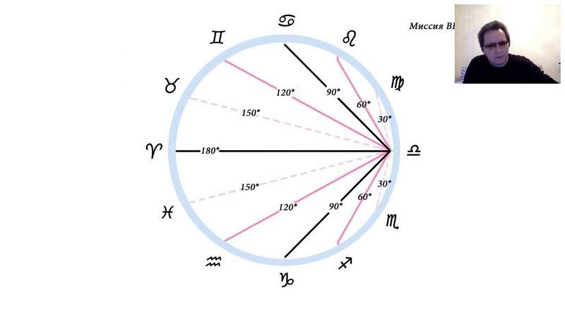 Миссия Asc в Весах. Обратный гороскоп.