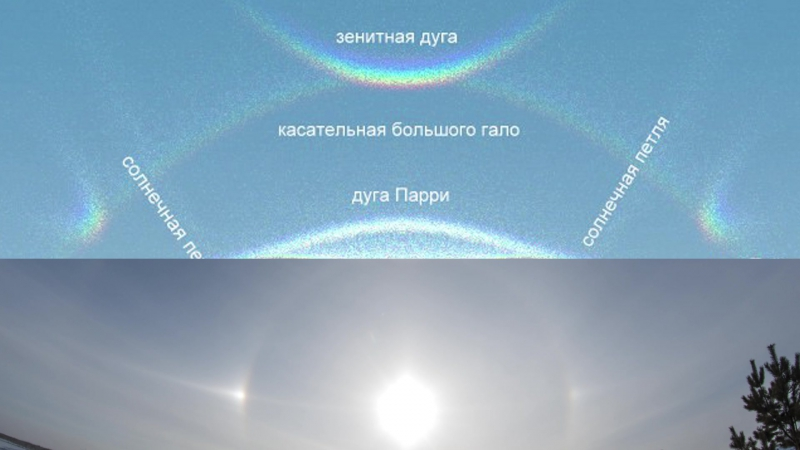 Элементы солнечного гало