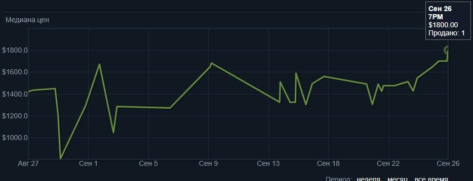 Костюм PlayerUnknown достиг максимальной цены в Steam