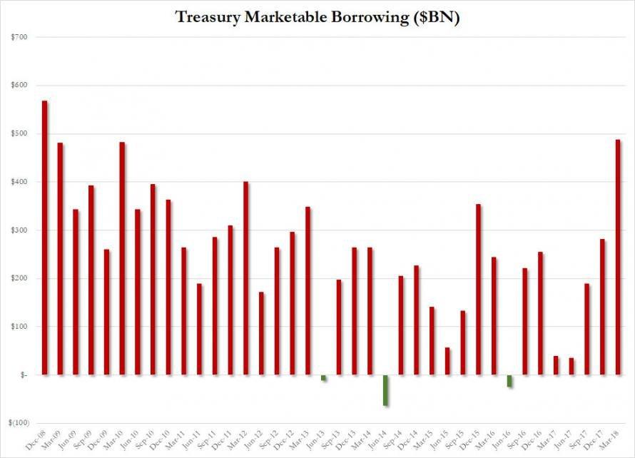 Аминь. США в 1 кв. заняли рекордную сумму со времени финансового кризиса-2008