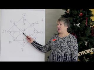 Нумеролог презентация