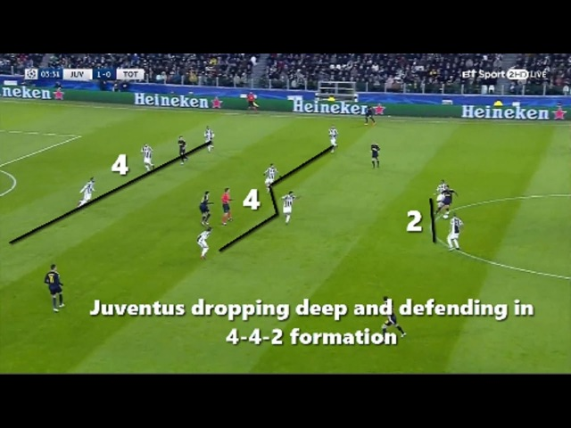Tactical Analysis Juventus vs Tottenham 2 2
