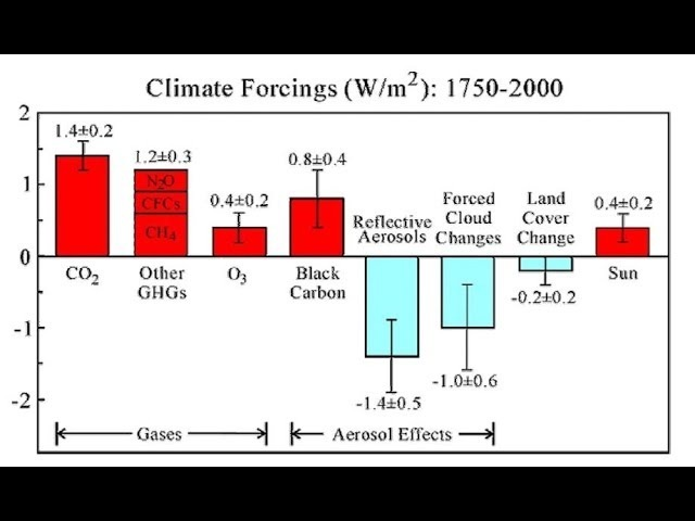 2013 Geoengineering mechanism Aerosol Effects on Ice Clouds Climate Forcing YALE University