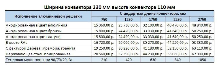 Прайс Varmann Ntherm Electro ширина 230 мм, высота 110 мм