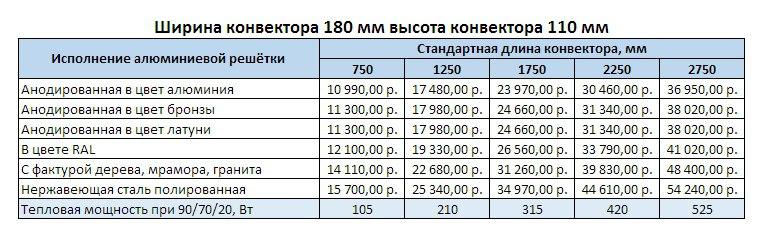 Прайс Varmann Ntherm ELECTRO ширина 180 мм, высота 110 мм