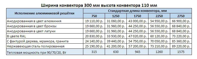 Прайс Varmann Ntherm Electro ширина 300 мм, высота 110 мм