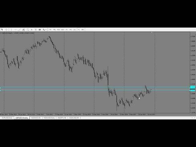 Аналитика EUR/USD, GBP/USD, AUD/USD, NZD/USD 27.11.2017