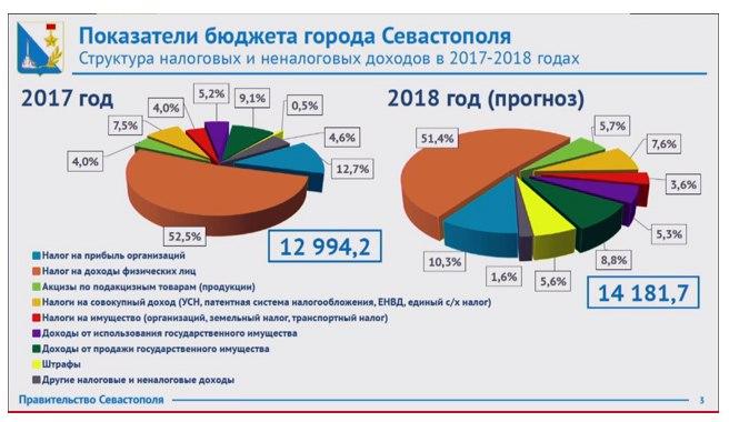 Госдолг исключили избюджета Севастополя наследующие три года