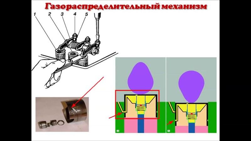 3 Газораспределительный механизм ГРМ