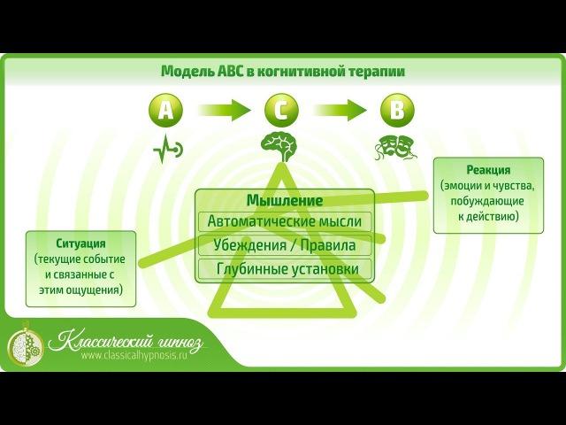 Модель АВС в когнитивной терапии. Методы лечения фобий