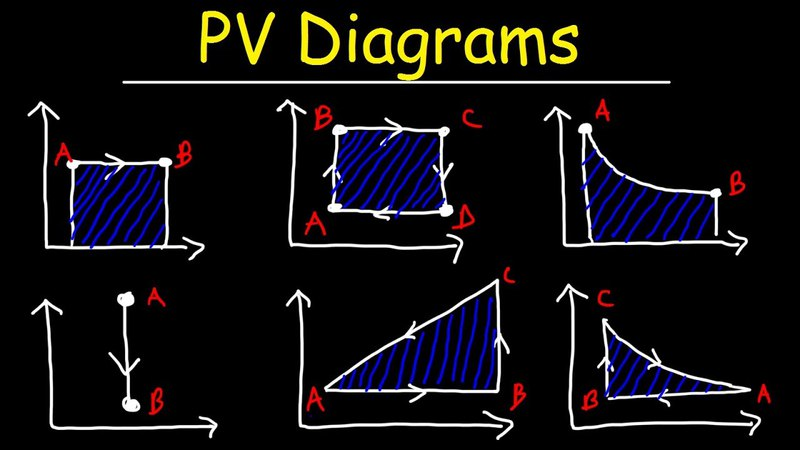 PV Diagrams, How To Calculate The Work Done By a Gas, Thermodynamics Physics