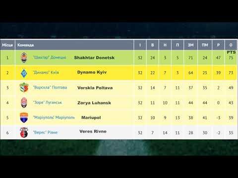 2017–18 Ukrainian Premier League Table