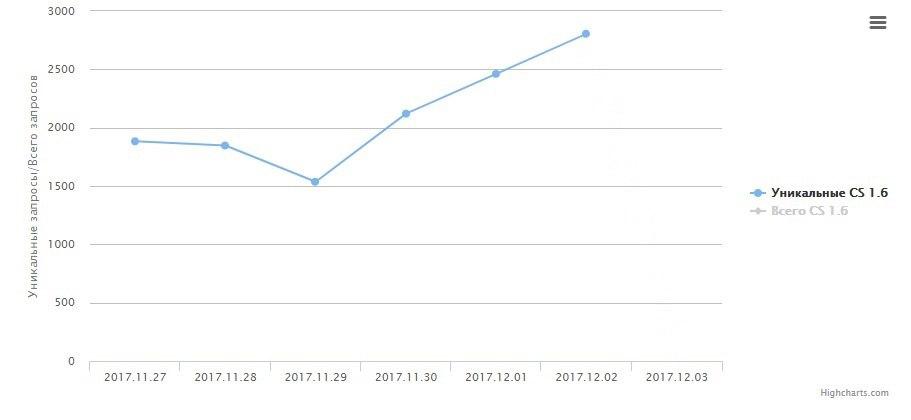 Раст статистики 3 декабря - почти 3 000 уник. запросов к МС